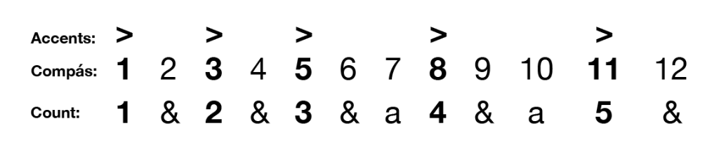 Siguiriya Compás with accent marks and simpler counting system