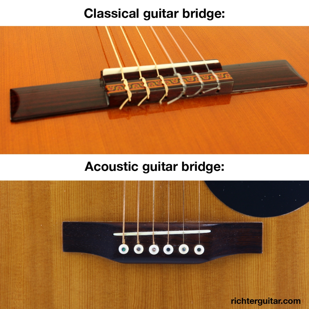 Difference between acoustic and classical guitar bridge. Acoustic guitars have bridge pens but classical guitars tie the strings to the bridge.