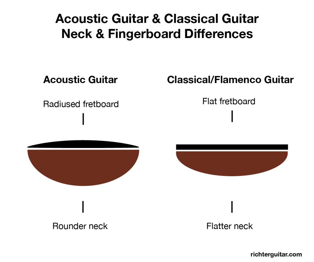Acoustic guitar vs classical guitar neck and fretboard differences. Comparing acoustic guitar radiused fretboard and rounder neck to classical guitar flatter neck and flat fingerboard shape